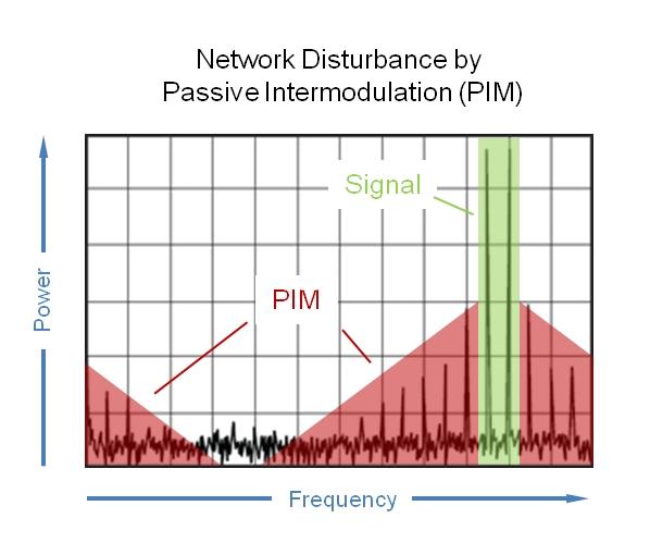 Maximizing Network Capacity by Minimizing Passive Intermodulation ...