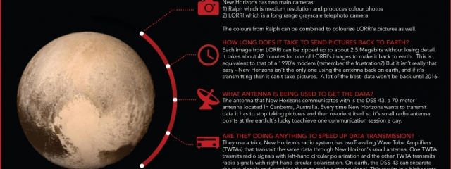 [Infographic] How are we getting all that data back from Pluto?