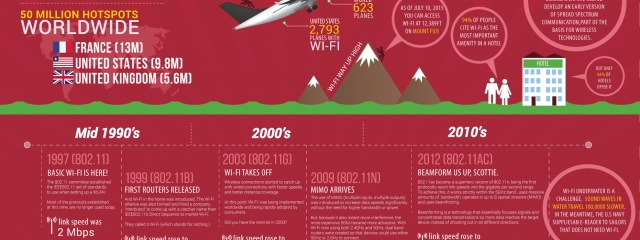 [Infographic] The Evolution of Wi-Fi (An 18 Year History)