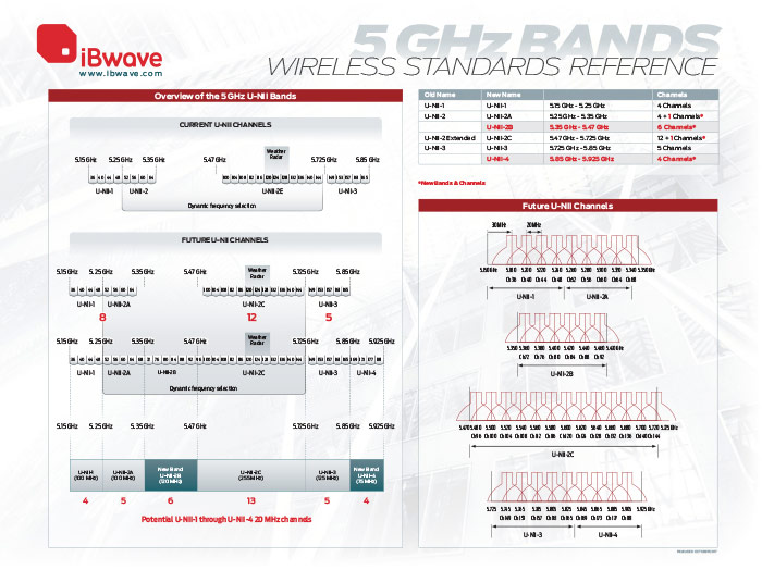 5 GHz Bands Wireless Standards Reference Poster