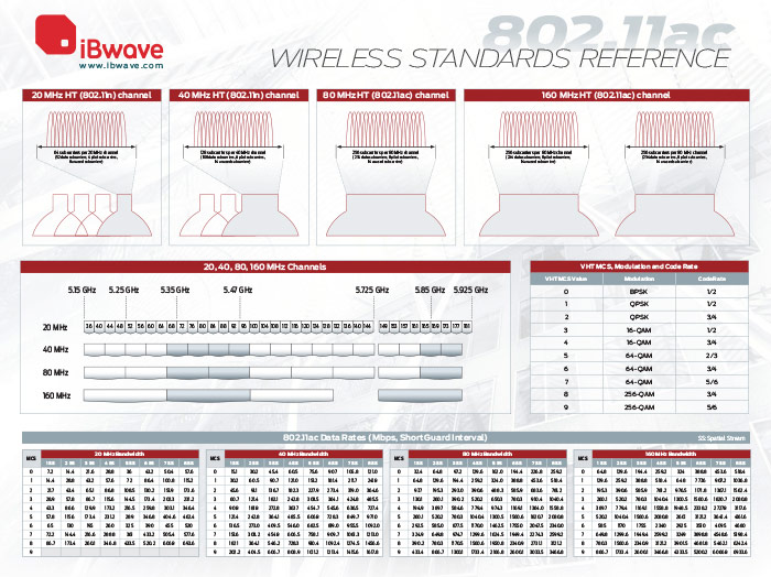 802.11 Wireless Standards Reference Poster