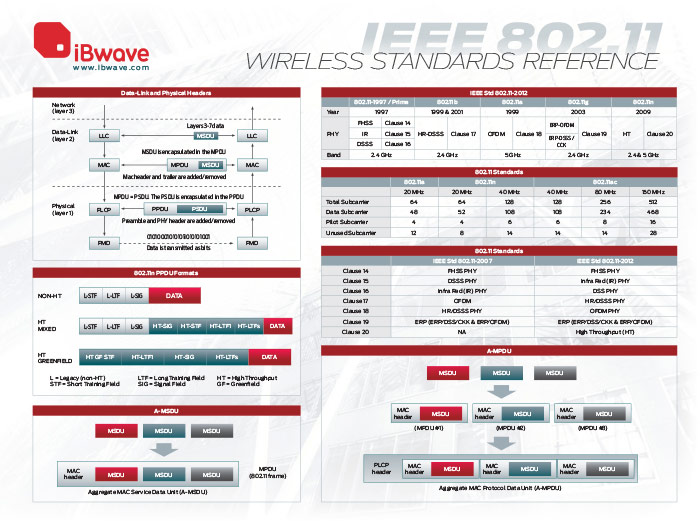 IEEE 802.11 Wireless Standards Reference Poster
