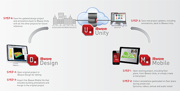 Diagram iBwave Unity - iBwave Mobile - iBwave Design