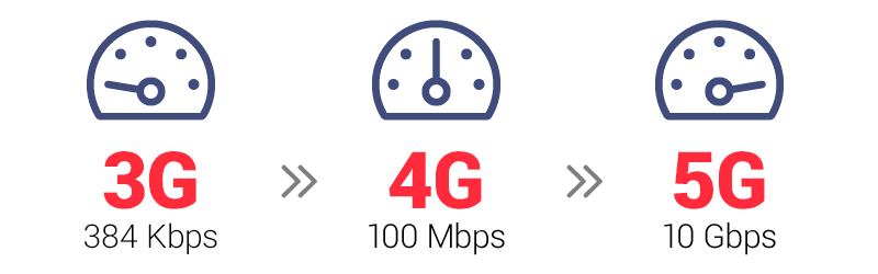 From 3G to 4G to 5G networks