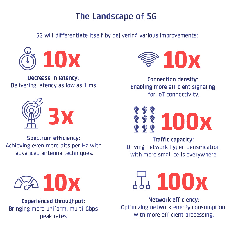 The landscape of 5G networks