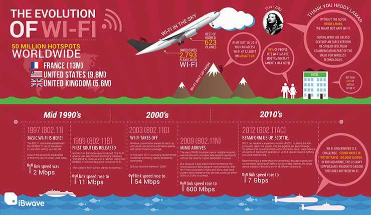 Wi-Fi Evolution