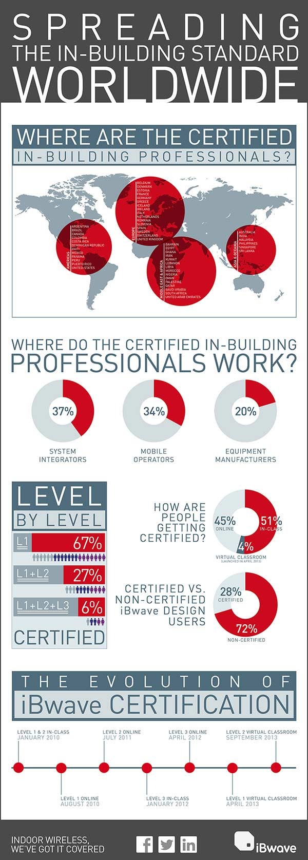 Spreading The In-Building Standard Worldwide